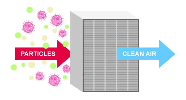 شرکت تولید کننده انواع فیلتر هپا